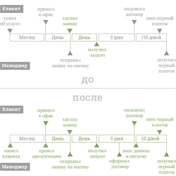 На рисунке 1 изображен процесс продажи до и после проекта. Зеленые участки — управляемые зоны. Таким образом, в ходе реинжиниринга продаж не только появились новые зоны. Часть неконтролируемых этапов стала управляемой.