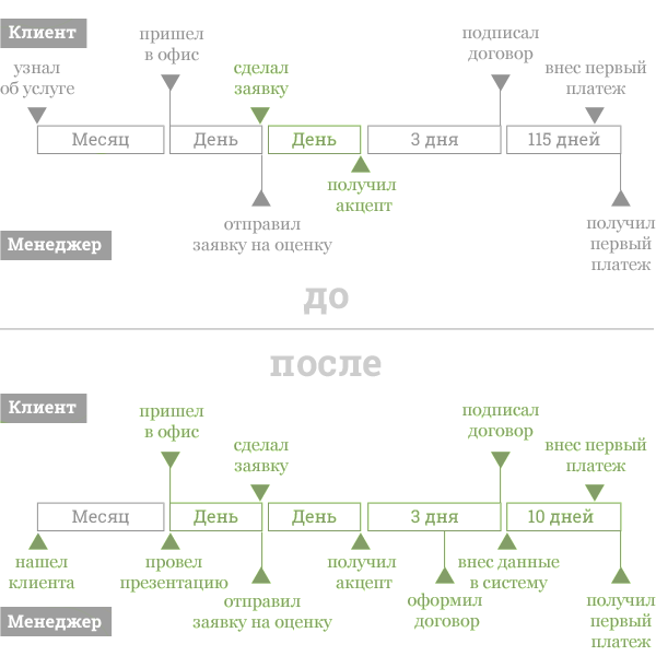 На рисунке 1 изображен процесс продажи до и после проекта.