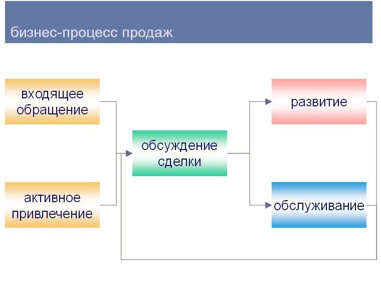 bp-sales-e1454595160873